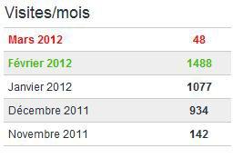 Bilan du Mois : Février 2012