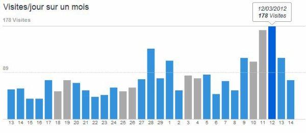 New's/Résultat/Blog