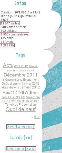 Bilan du Mois : Avril 2012