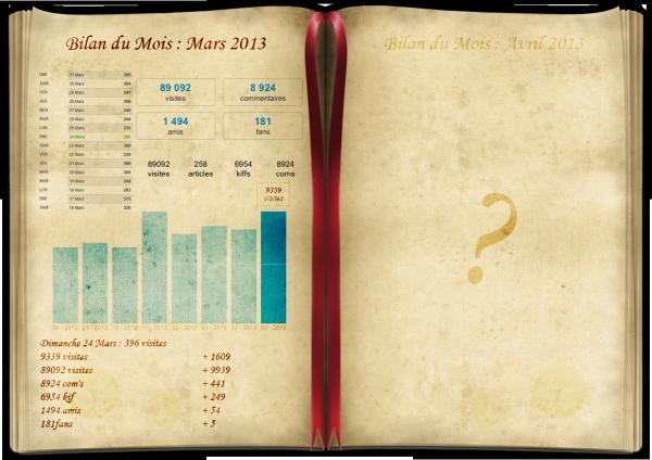 BM de Mars 2013 - LoL ?