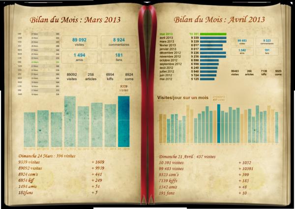 BM d'Avril 2013 / 100.000 visites !