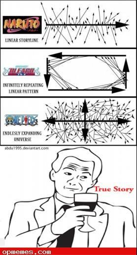 Organisation de l'histoire des mangas