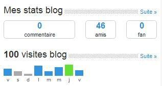100 Visites sur le blog en moins d'une semaine
