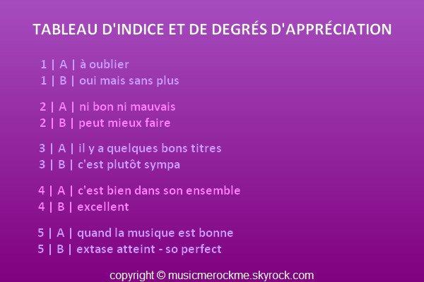 TABLEAU D'INDICE ET DE DEGRES D'APPRECIATION ....