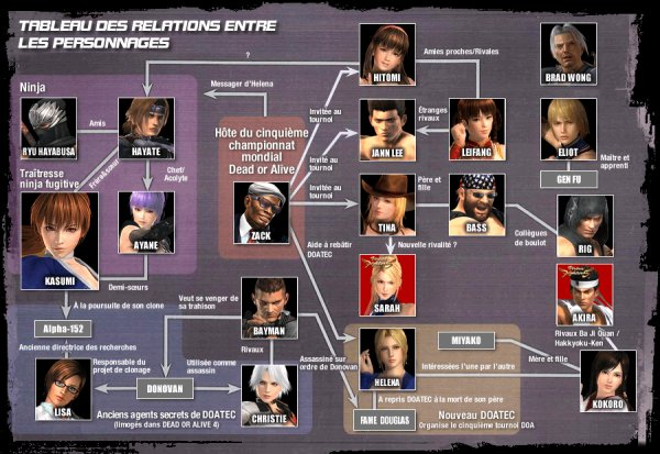 News ! Prologue Dead Or Alive 5 et Relations entre les combattants.