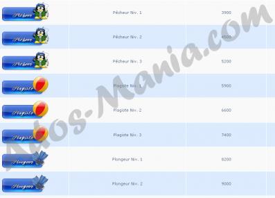 Les rangs du forum Ados-Mania