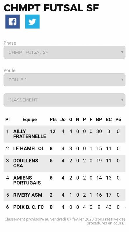 Classement Final Championnat futsal Féminin Somme 2019/2020