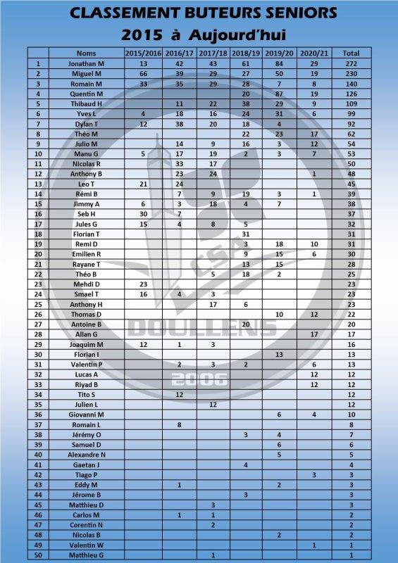 Classement des Buteurs Séniors 2015 au 21/02/21
