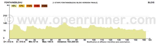 Paris-Bayonne 2015 - 1ère étape : Fontainebleau - Blois (3/06/2015)