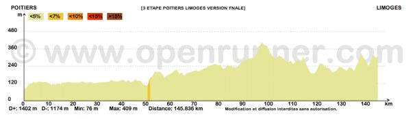 Paris-Bayonne 2015 - 3e étape : Poitiers - Limoges (5/06/2015)
