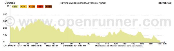 Paris-Bayonne 2015 - 4e étape : Limoges - Bergerac (6/06/2015)