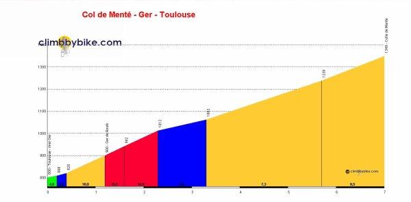 Paris-Bayonne 2015 - 6e étape : Auch - Bagnères-de-Luchon (8/06/2015)