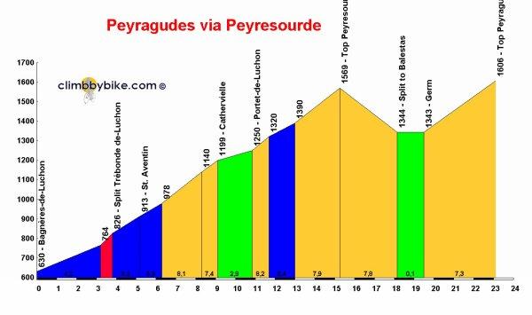Paris-Bayonne 2015 - 7e étape : Bagnères-de-Luchon - Arreau (9/06/2015)