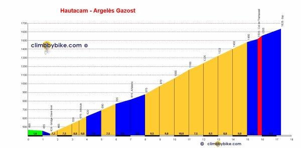 Paris-Bayonne 2015 - 8e étape : Arreau - Argelès-Gazost (10/06/2015)