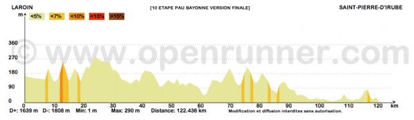 Paris-Bayonne 2015 - 10e étape : Laroin - Bayonne (12/06/2015)