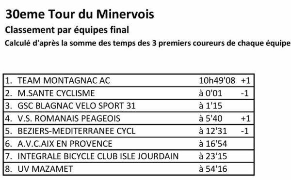 RIEUX MINERVOIS11).30° Tour du Minervois.Après-midi 2° étape 77 km. 2.3.J.PCO. Samedi 24 juin 2017