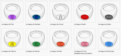 Les symboles des bagues