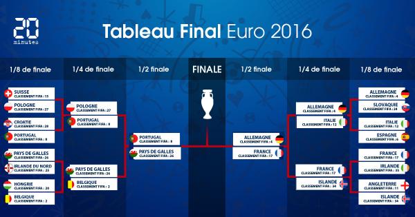DEMIS FINALES EURO 2016