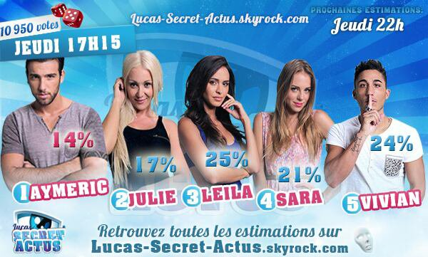 Estimation : Aymeric VS Julie VS Leila VS Sara VS Vivian