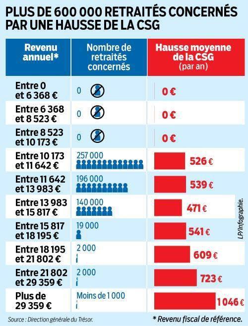 A tous les retraités qui ont voté Monsieur Macron, voilà ce qui vous attend. Malheureusement pour ceux qui n'ont pas voté pour lui, ils sont appelés à subir le même sort. Nous pouvons encore changer notre avenir au législative en votant pour les candidats de la France insoumise.