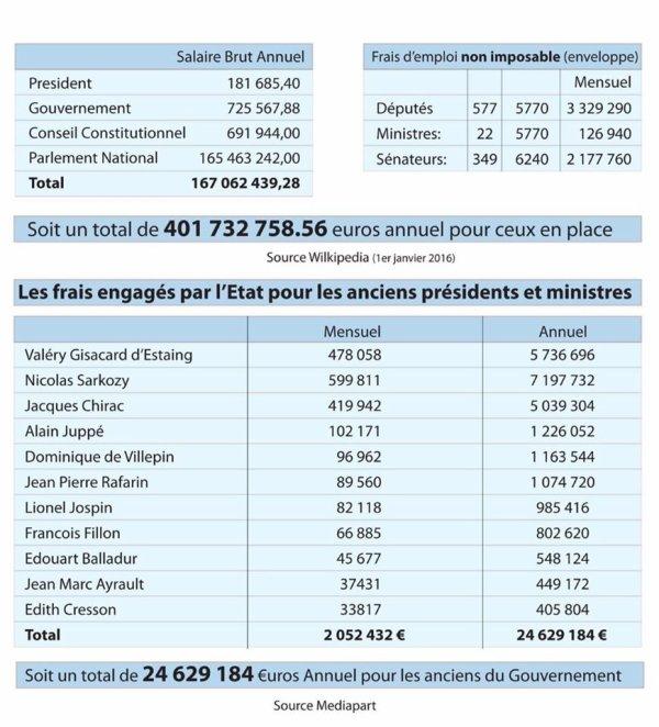 PAS D'ARGENT POUR LE PEUPLE.. POUR LES ÉLUS CEST OPEN BAR...   FAISONS TOMBER TOUS CES ESCROCS