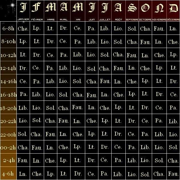 Astrologie version Fleurs d'Opale