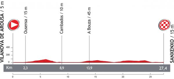 Tour d'Espagne 2013 : présentation de la 1ere étape (Contre la montre par équipes)