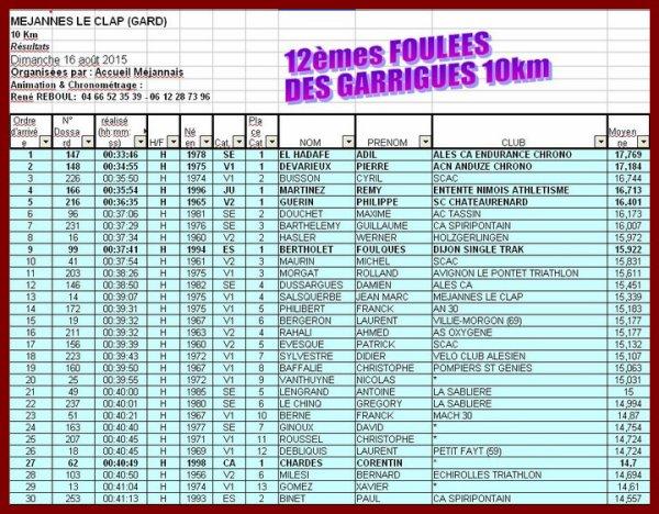 12e foulees des garrigues Mejannes le Clap 2015, classement general des 30 premiers