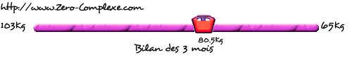 LE BILAN DES 3 MOIS AVEC L'ANNEAU